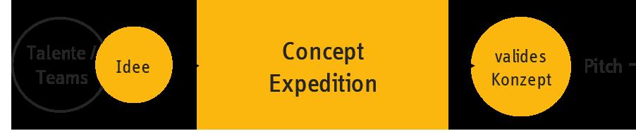 Concept-Exploration