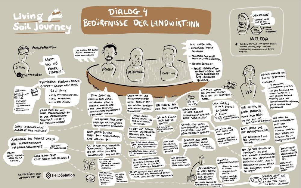 Living Soil Dialog 4